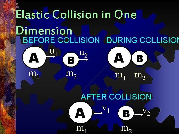 Elastic Collision in One Dimension BEFORE COLLISION DURING COLLISION A m 1 u 1