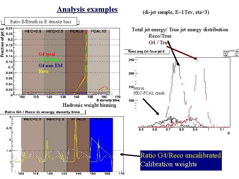 Analysis examples (di-jet sample, E~1 Tev, eta>3) Ratio E/Etruth in E density bins Total