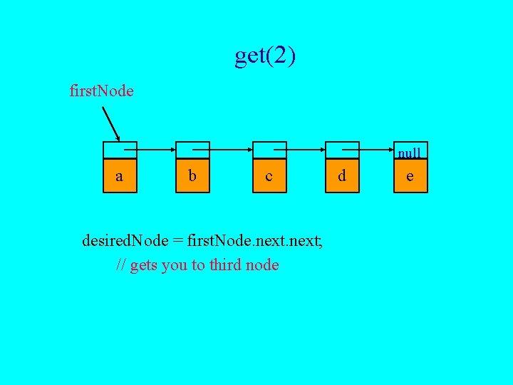 get(2) first. Node null a b c desired. Node = first. Node. next; //