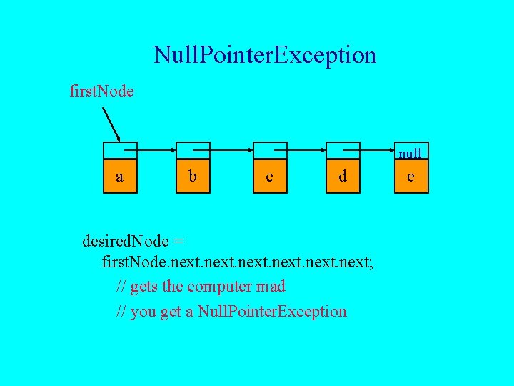 Null. Pointer. Exception first. Node null a b c d desired. Node = first.