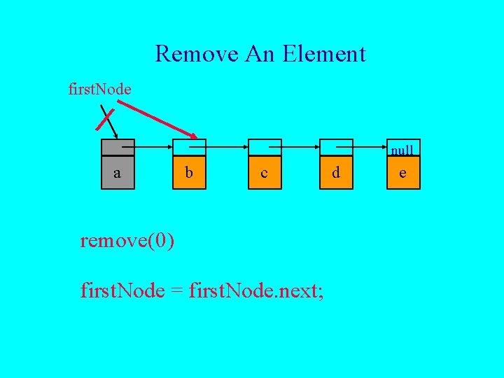 Remove An Element first. Node null a b c remove(0) first. Node = first.