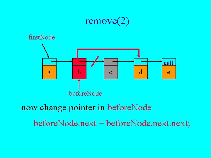 remove(2) first. Node null a b c d e before. Node now change pointer