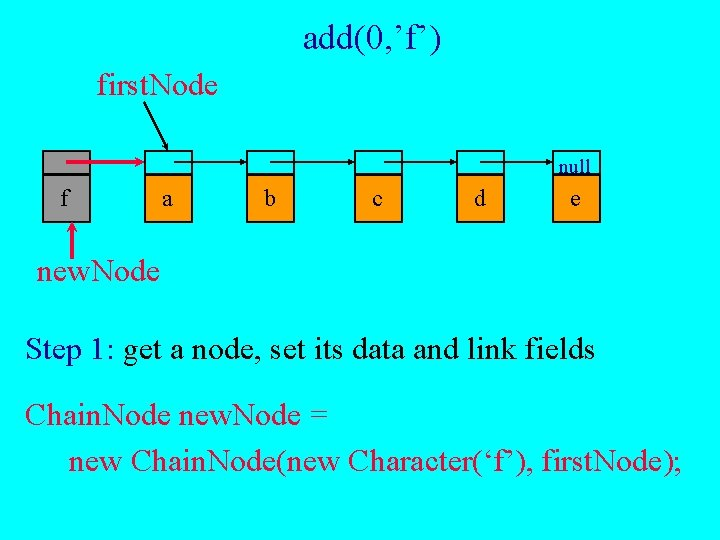 add(0, 'f') first. Node null f a b c d e new. Node Step