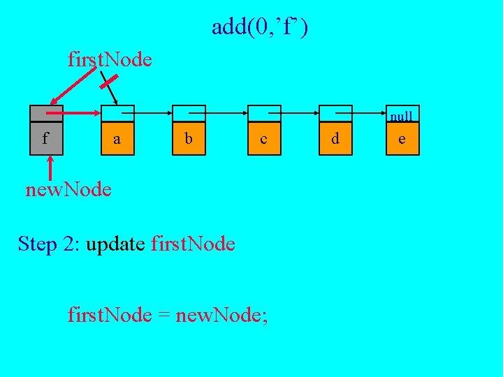add(0, 'f') first. Node null f a b c new. Node Step 2: update