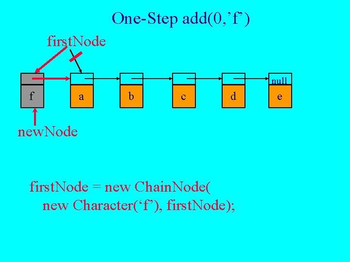 One-Step add(0, 'f') first. Node null f a b c d new. Node first.