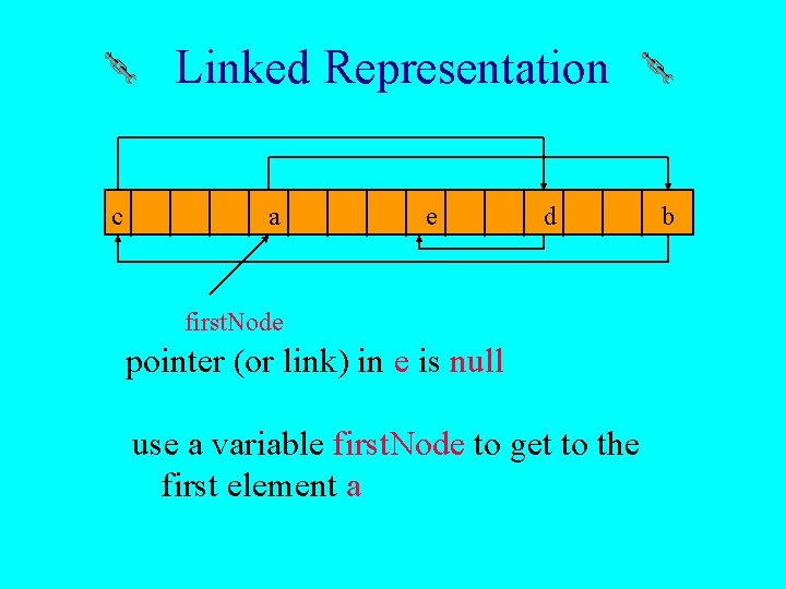 Linked Representation c a e d first. Node pointer (or link) in e is