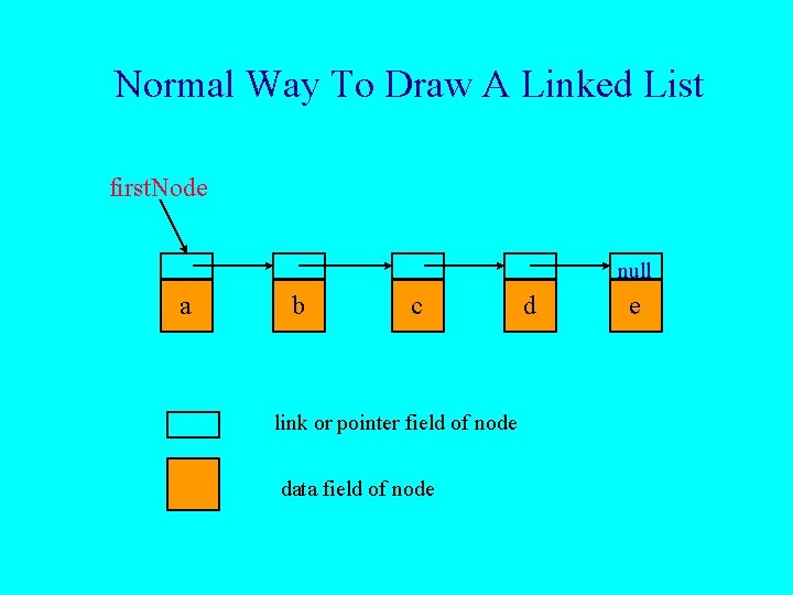 Normal Way To Draw A Linked List first. Node null a b c link