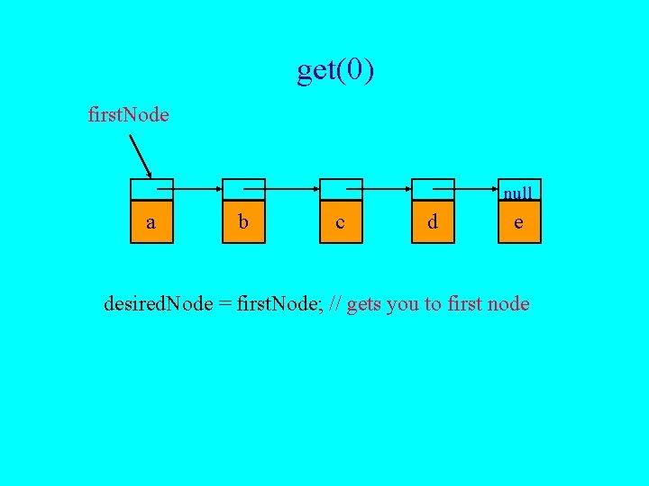 get(0) first. Node null a b c d e desired. Node = first. Node;