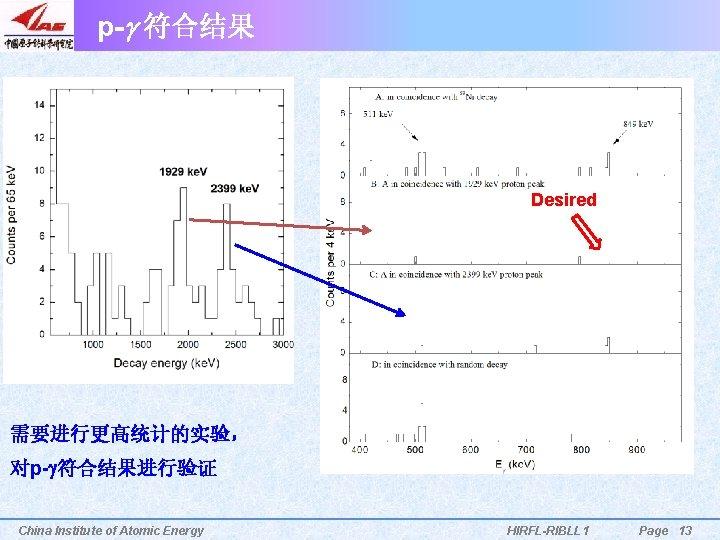 p-g 符合结果 Desired 需要进行更高统计的实验, 对p-g符合结果进行验证 China Institute of Atomic Energy HIRFL-RIBLL 1 Page 13