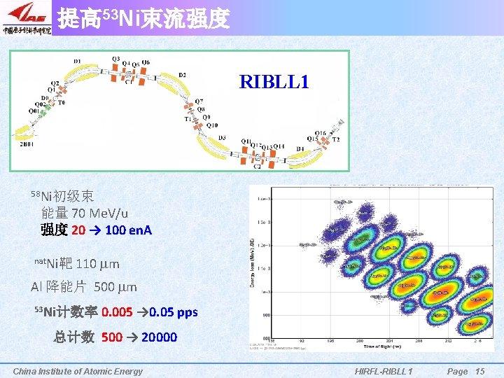 提高 53 Ni束流强度 RIBLL 1 58 Ni初级束 能量 70 Me. V/u 强度 20 →