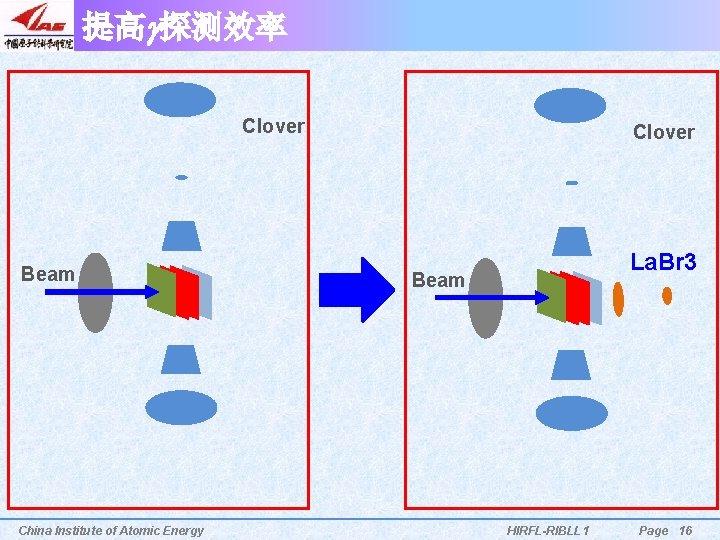 提高g探测效率 Clover Beam China Institute of Atomic Energy Clover La. Br 3 Beam HIRFL-RIBLL