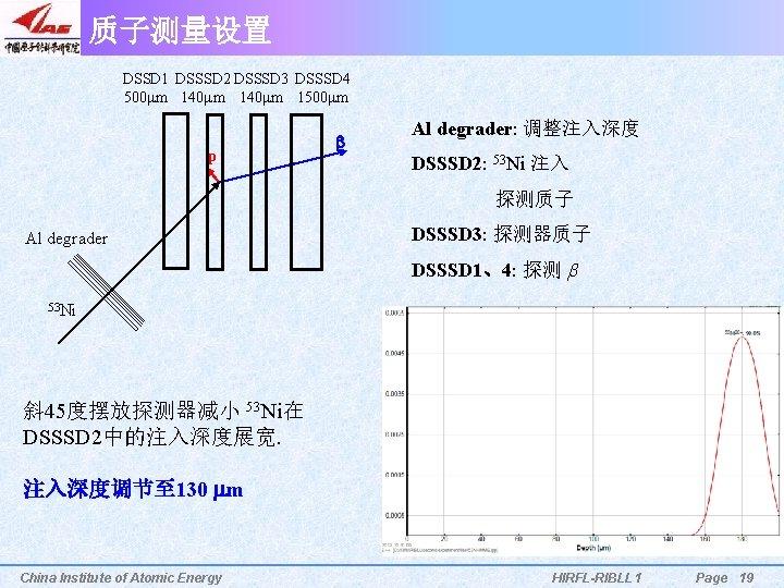 质子测量设置 DSSD 1 DSSSD 2 DSSSD 3 DSSSD 4 500 mm 140 mm 1500