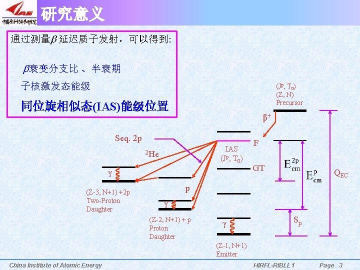 研究意义 通过测量b 延迟质子发射,可以得到: b衰变分支比 、半衰期 子核激发态能级 (Jp, T 0) (Z, N) Precursor 同位旋相似态(IAS)能级位置 β+