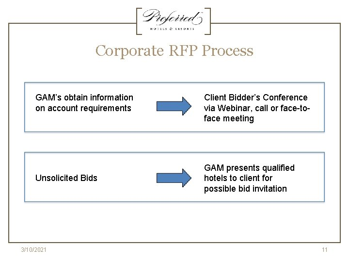 Corporate RFP Process GAM's obtain information on account requirements Unsolicited Bids 3/10/2021 Client Bidder's