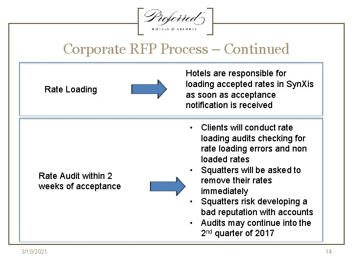 Corporate RFP Process – Continued Rate Loading Rate Audit within 2 weeks of acceptance