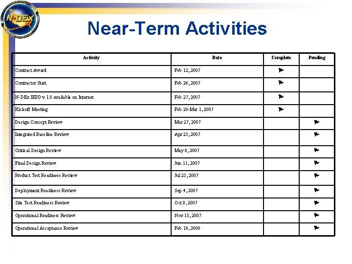 Near-Term Activities Activity Date Complete Pending Contract Award Feb 12, 2007 P Contractor Start