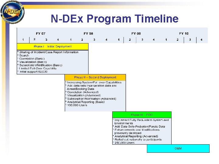 N-DEx Program Timeline