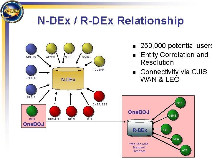 N-DEx / R-DEx Relationship n DELJIS AFOSI NJSP n SCIEX I-CLEAR LARCIS N-DEx n