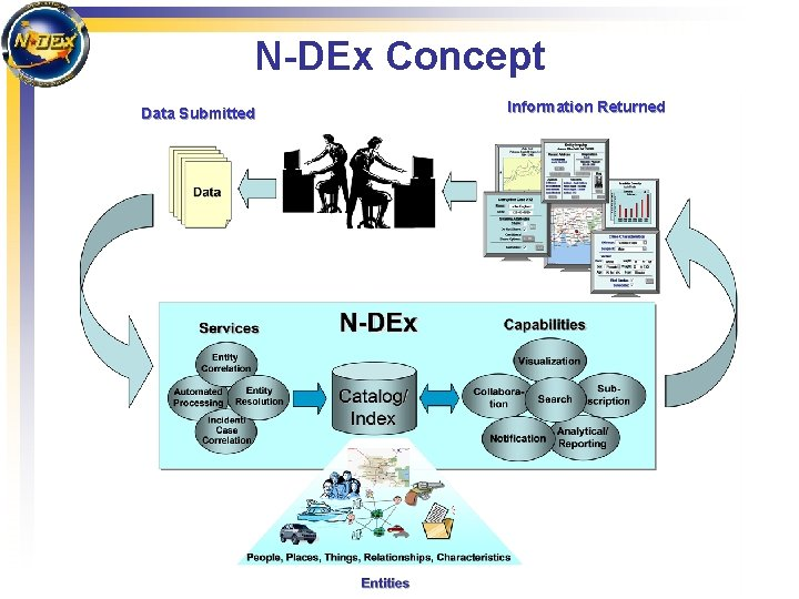 N-DEx Concept Data Submitted Information Returned
