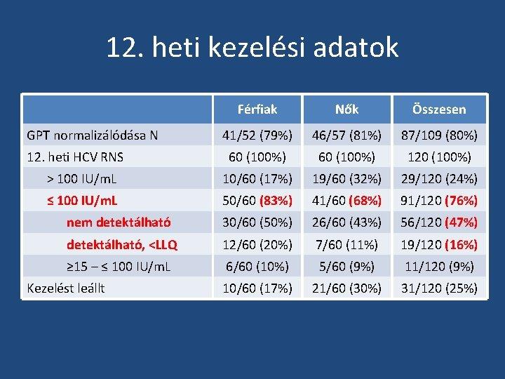 12. heti kezelési adatok Férfiak Nők Összesen 41/52 (79%) 46/57 (81%) 87/109 (80%) 60