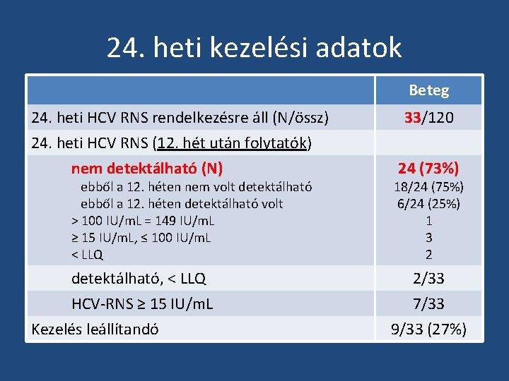 24. heti kezelési adatok Beteg 24. heti HCV RNS rendelkezésre áll (N/össz) 24. heti