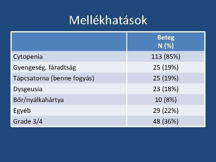 Mellékhatások Cytopenia Gyengeség, fáradtság Beteg N (%) 113 (85%) 25 (19%) Tápcsatorna (benne fogyás)