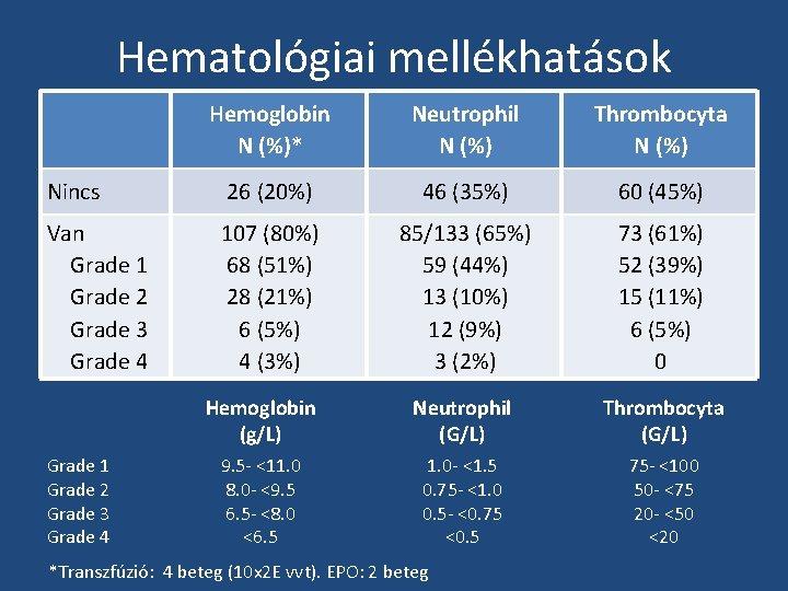 Hematológiai mellékhatások Hemoglobin N (%)* Neutrophil N (%) Thrombocyta N (%) Nincs 26 (20%)