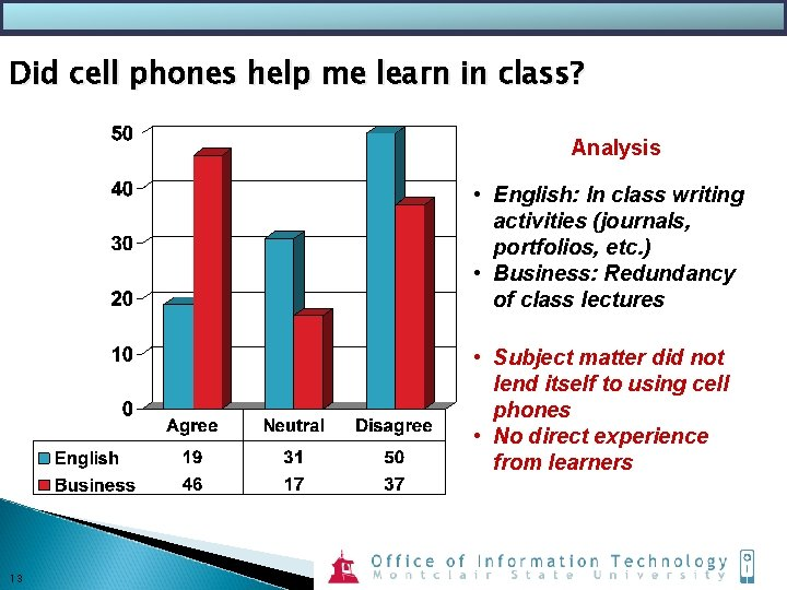 Did cell phones help me learn in class? Analysis • English: In class writing