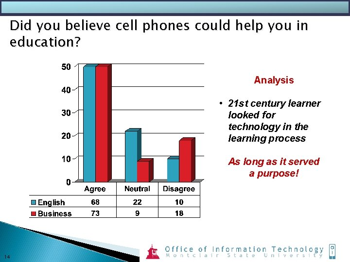 Did you believe cell phones could help you in education? Analysis • 21 st