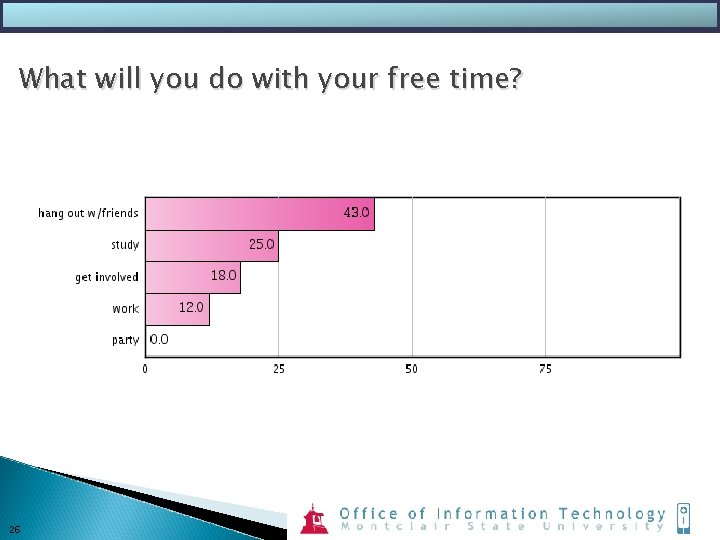 What will you do with your free time? 26