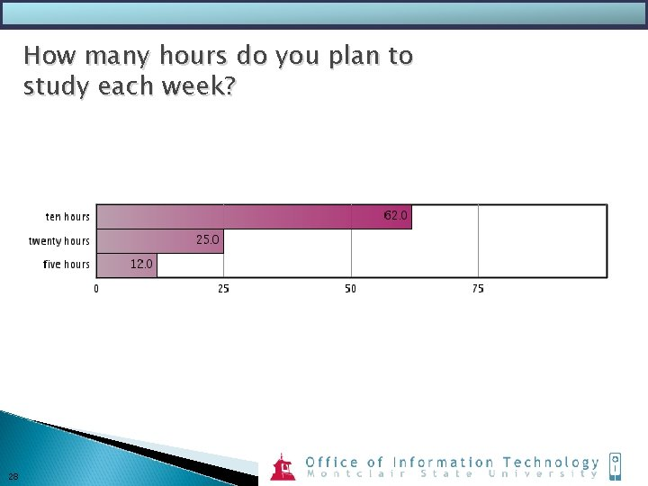 How many hours do you plan to study each week? 28
