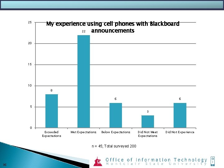 25 My experience using cell phones with Blackboard 22 announcements 20 15 10 8