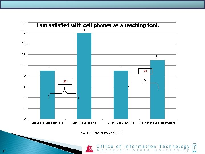 18 I am satisfied with cell phones as a teaching tool. 16 16 14