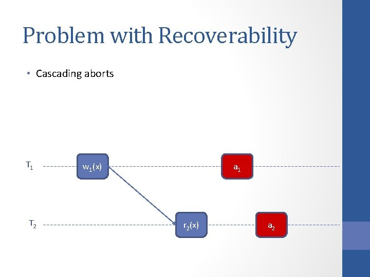Problem with Recoverability • Cascading aborts T 1 T 2 w 1(x) ac 1