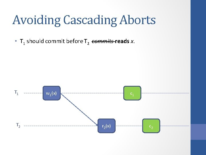 Avoiding Cascading Aborts • T 1 should commit before T 2 commits reads x.