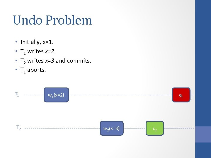 Undo Problem • • Initially, x=1. T 1 writes x=2. T 2 writes x=3
