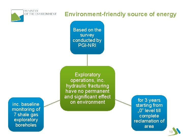 Environment-friendly source of energy Based on the survey conducted by PGI-NRI inc. baseline monitoring