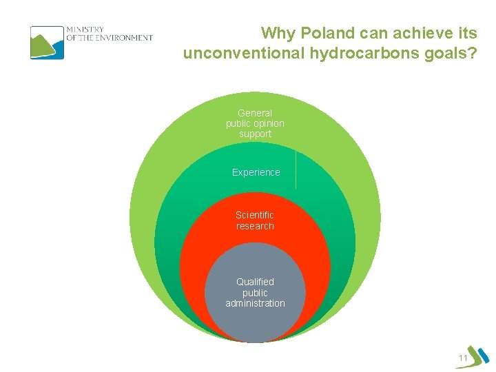 Why Poland can achieve its unconventional hydrocarbons goals? General public opinion support Experience Scientific
