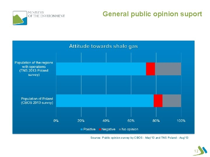 General public opinion suport UHC in Poland: shale gas, tight gas, coalbed methane Source: