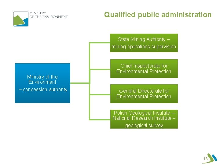 Qualified public administration State Mining Authority – mining operations supervision Chief Inspectorate for Environmental