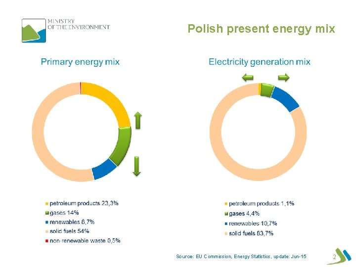 Polish present energy mix Source: EU Commission, Energy Statistics, update: Jun-15 2
