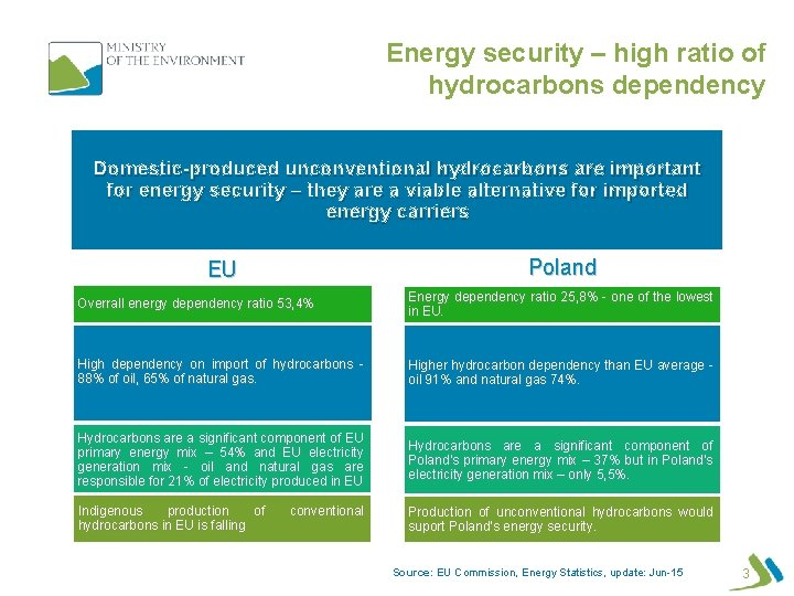 Energy security – high ratio of hydrocarbons dependency Domestic-produced unconventional hydrocarbons are important for