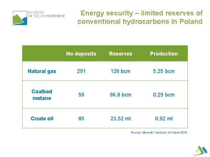 Energy security – limited reserves of conventional hydrocarbons in Poland No deposits Reserves Production