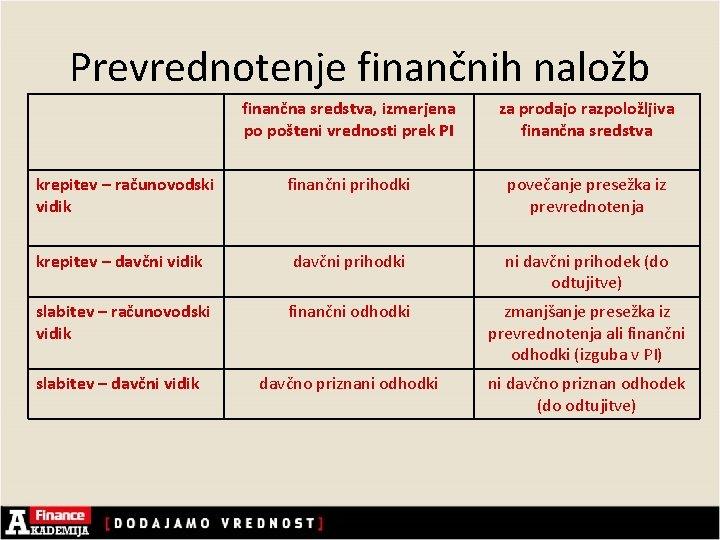 Prevrednotenje finančnih naložb finančna sredstva, izmerjena po pošteni vrednosti prek PI za prodajo razpoložljiva