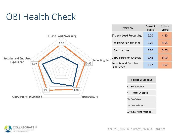 OBI Health Check Security and End User Experience Overview Current Score Future Score ETL