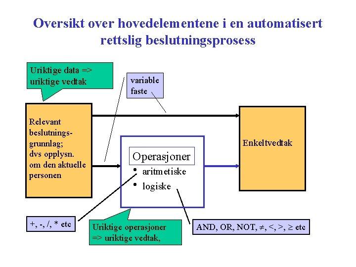 Oversikt over hovedelementene i en automatisert rettslig beslutningsprosess Uriktige data => uriktige vedtak Relevant