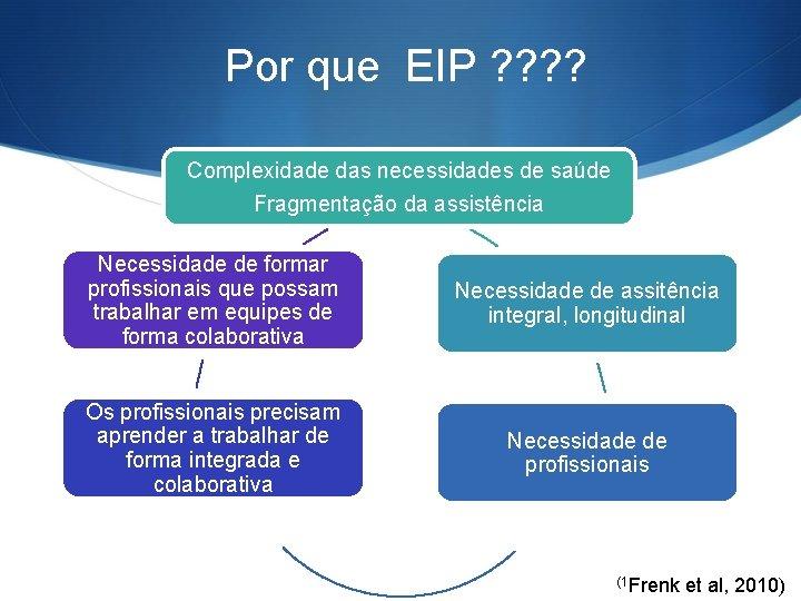 Por que EIP ? ? Complexidade das necessidades de saúde Fragmentação da assistência Necessidade