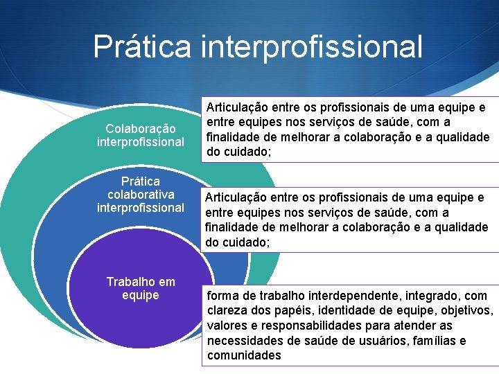 Prática interprofissional Colaboração interprofissional Prática colaborativa interprofissional Trabalho em equipe Articulação entre os profissionais