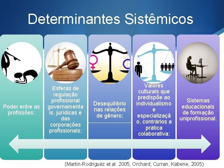 Determinantes Sistêmicos Poder entre as profissões; Esferas de regulação profissional governamenta is, jurídicas e