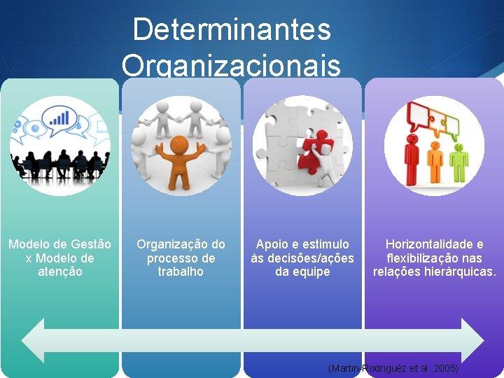 Determinantes Organizacionais Modelo de Gestão x Modelo de atenção Organização do processo de trabalho